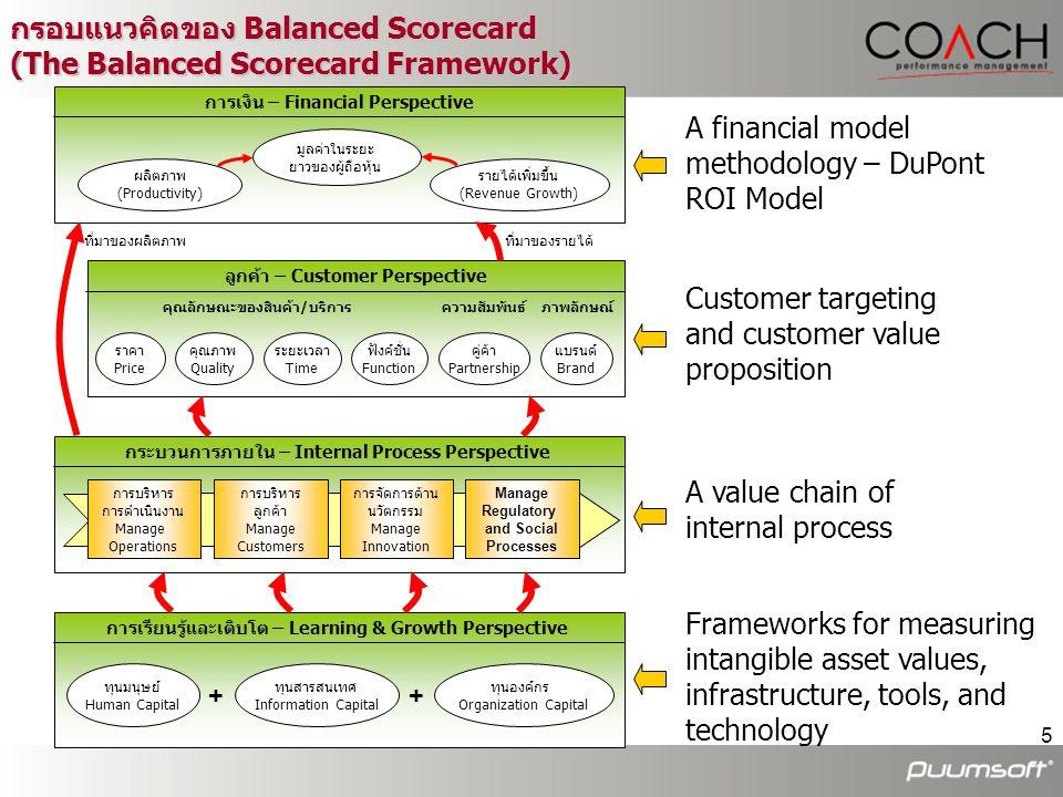 5 กรอบแนวคิดของ Balanced Scorecard (The Balanced Scorecard Framework) A value chain of internal process A financial model methodology – DuPont ROI Mod