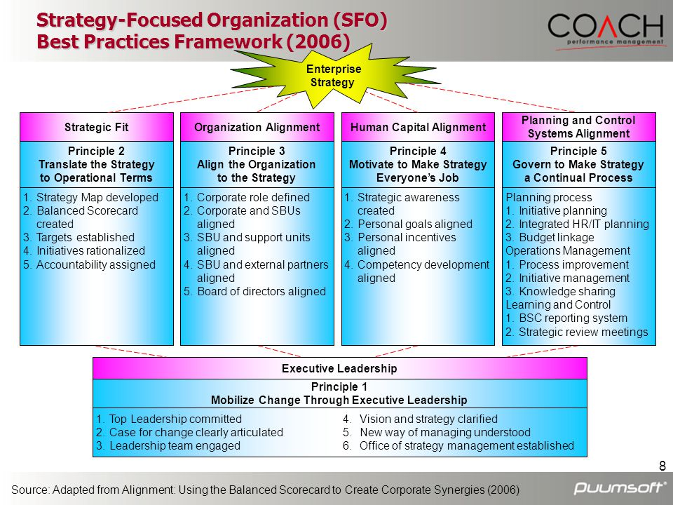 19 Organization Alignment: cascade the BSC to business and support units Alignment Requires Cascading
