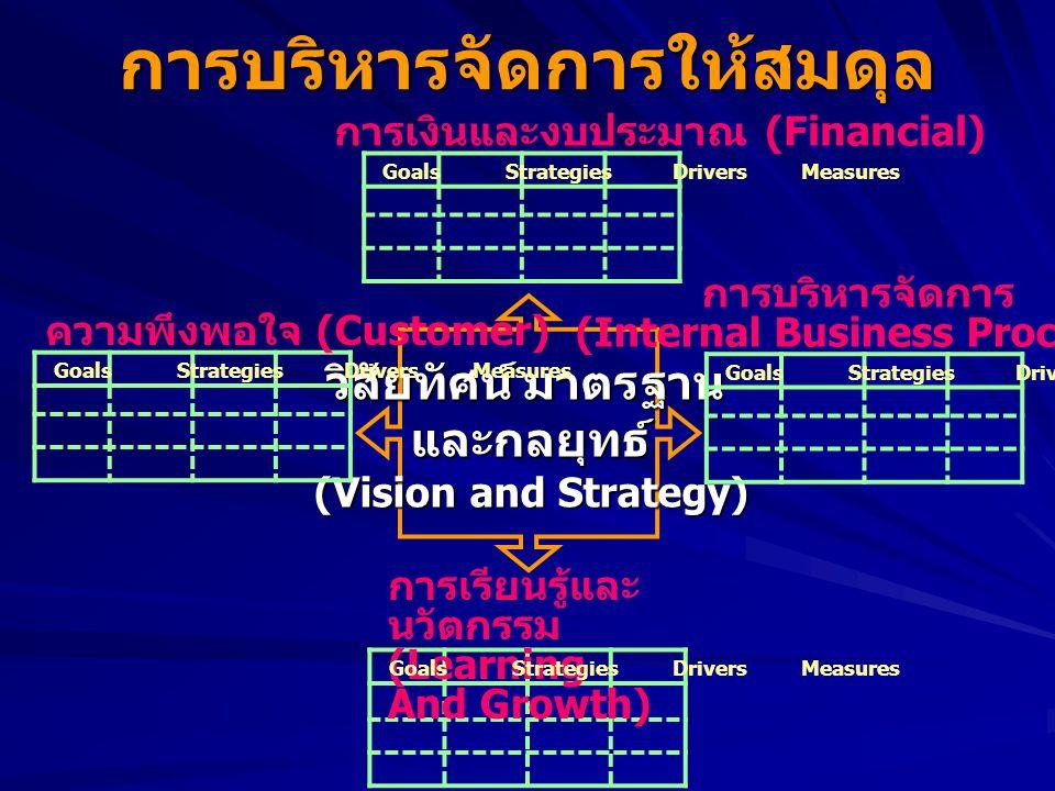 การบริหารจัดการให้สมดุล การเงินและงบประมาณ (Financial) วิสัยทัศน์ มาตรฐาน และกลยุทธ์ (Vision and Strategy) Goals Strategies Drivers Measures ความพึงพอใจ (Customer) Goals Strategies Drivers Measures การบริหารจัดการ (Internal Business Process) Goals Strategies Drivers Measures การเรียนรู้และ นวัตกรรม (Learning And Growth) Goals Strategies Drivers Measures