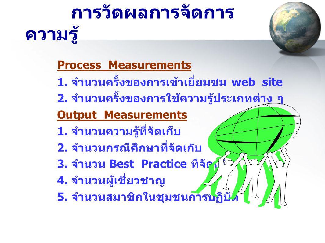 การวัดผลการจัดการ ความรู้ Process Measurements 1. จำนวนครั้งของการเข้าเยี่ยมชม web site 2. จำนวนครั้งของการใช้ความรู้ประเภทต่าง ๆ Output Measurements
