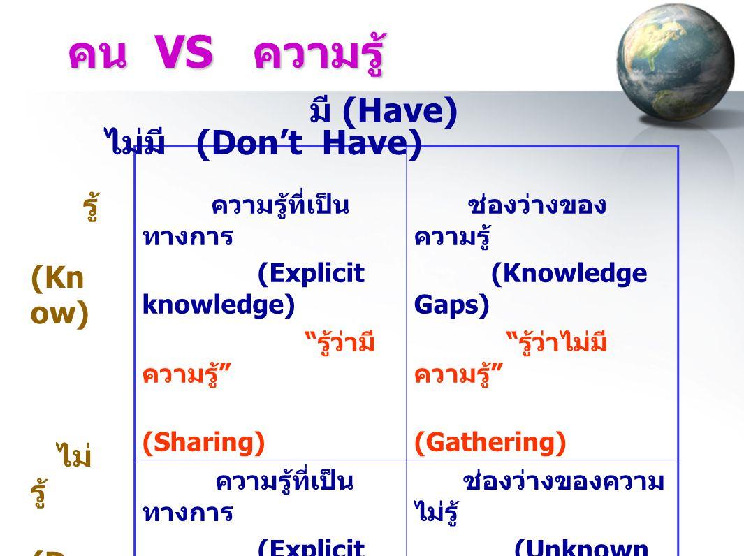 """คน VS ความรู้ ความรู้ที่เป็น ทางการ (Explicit knowledge) """" รู้ว่ามี ความรู้ """" (Sharing) ช่องว่างของ ความรู้ (Knowledge Gaps) """" รู้ว่าไม่มี ความรู้ """" ("""