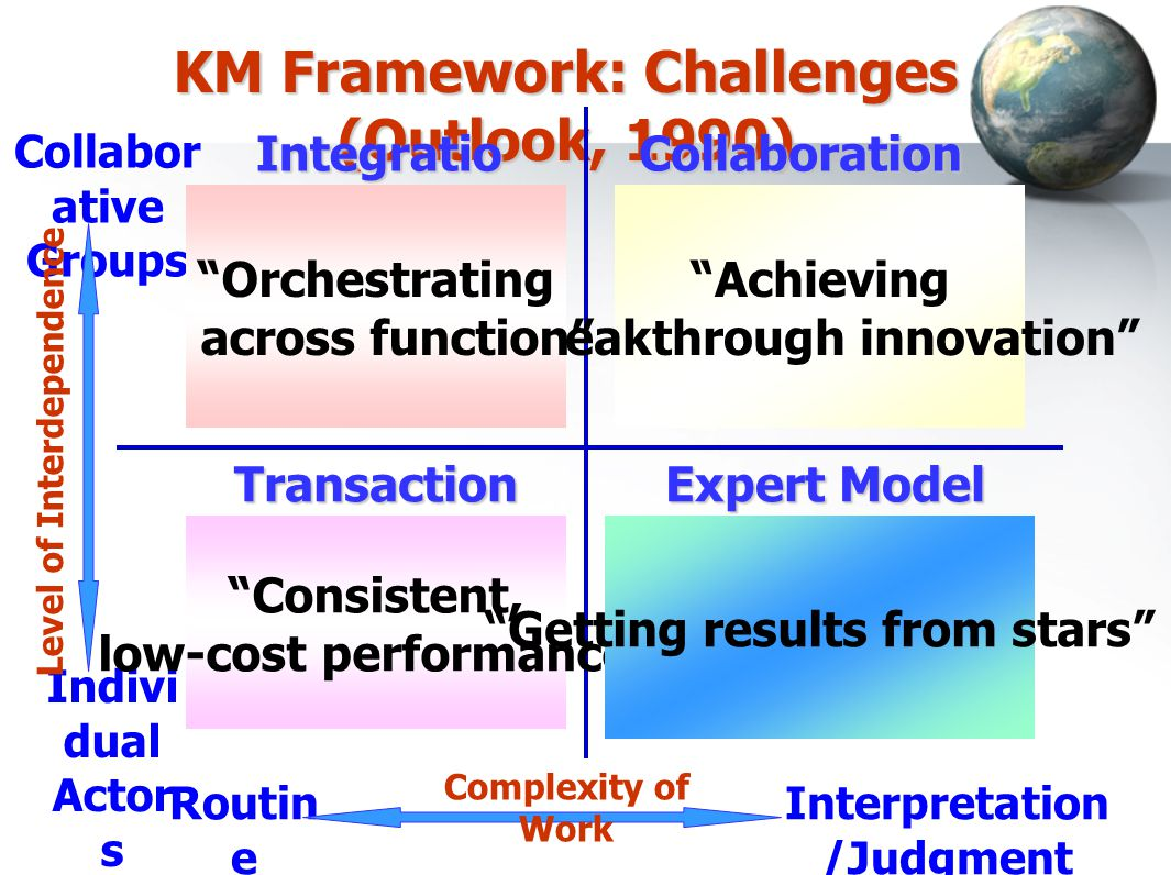 KM Framework: Challenges (Outlook, 1990) Routin e Interpretation /Judgment Complexity of Work Indivi dual Actor s Collabor ative Groups Level of Inter