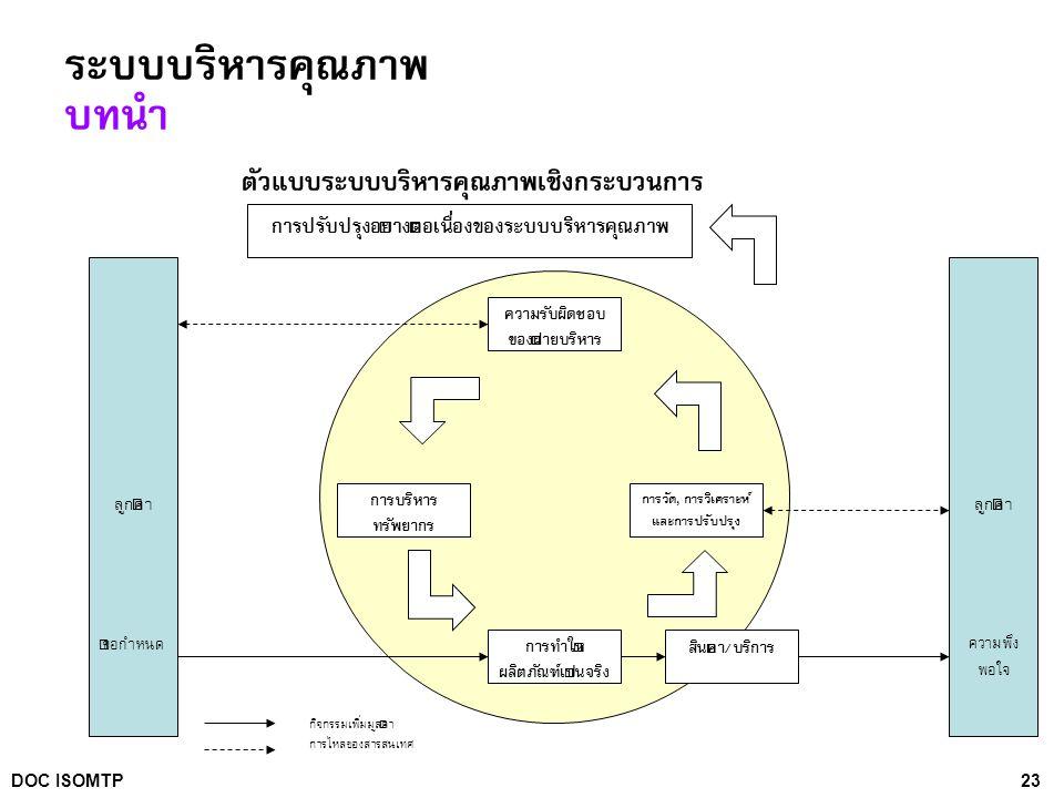 23DOC ISOMTP ระบบบริหารคุณภาพ บทนำ ตัวแบบระบบบริหารคุณภาพเชิงกระบวนการ ลูกค้า ข้อกำหนด ลูกค้า ความพึง พอใจ ความรับผิดชอบ ของฝ่ายบริหาร การทำให้ ผลิตภั