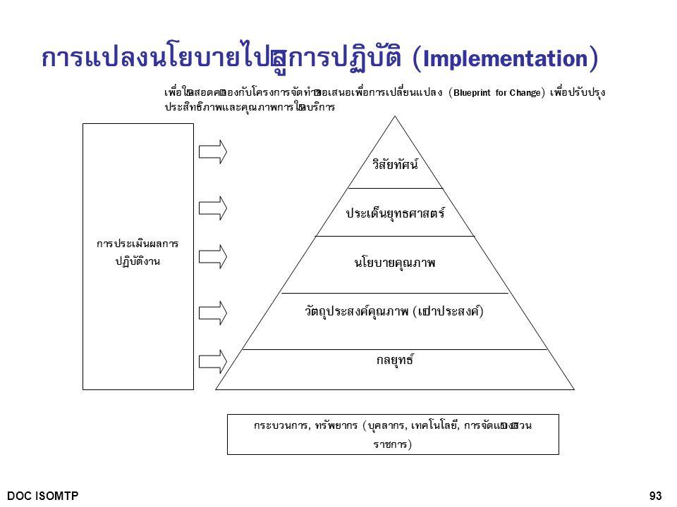 93DOC ISOMTP เพื่อให้สอดคล้องกับโครงการจัดทำข้อเสนอเพื่อการเปลี่ยนแปลง (Blueprint for Change) เพื่อปรับปรุง ประสิทธิภาพและคุณภาพการให้บริการ วิสัยทัศน