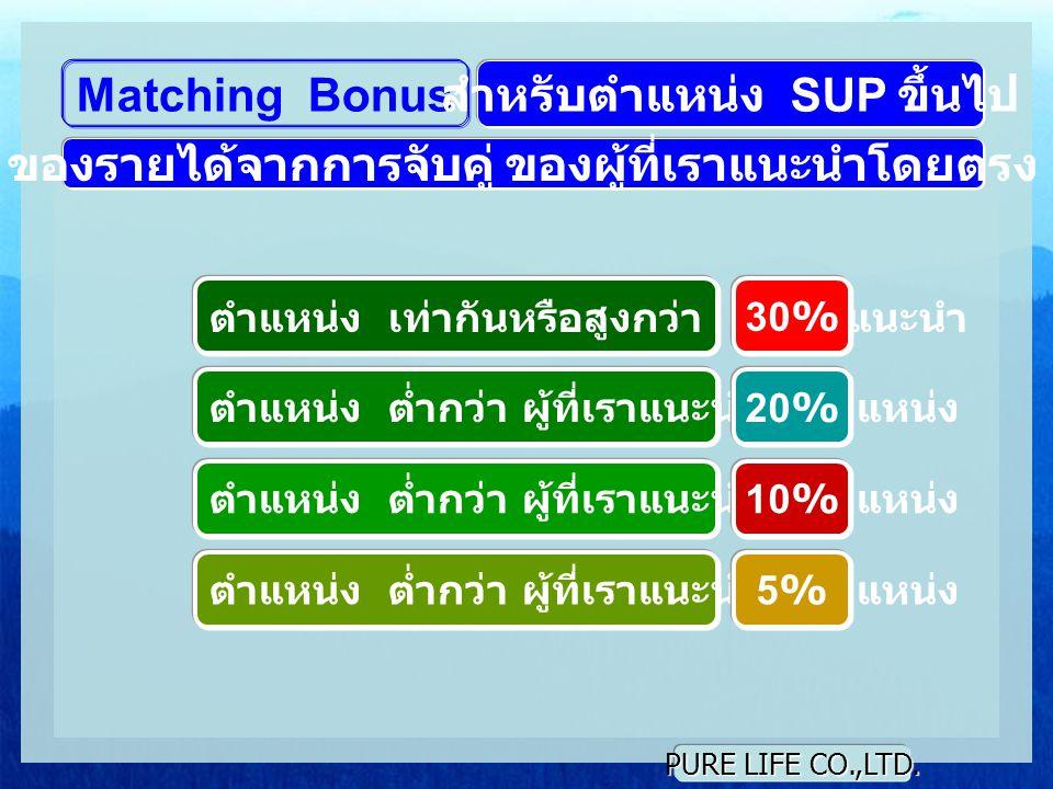 PURE LIFE CO.,LTD. Matching Bonus ตำแหน่ง เท่ากันหรือสูงกว่า ผู้ที่เราแนะนำ สำหรับตำแหน่ง SUP ขึ้นไป 30% ตำแหน่ง ต่ำกว่า ผู้ที่เราแนะนำ 1 ตำแหน่ง 20%