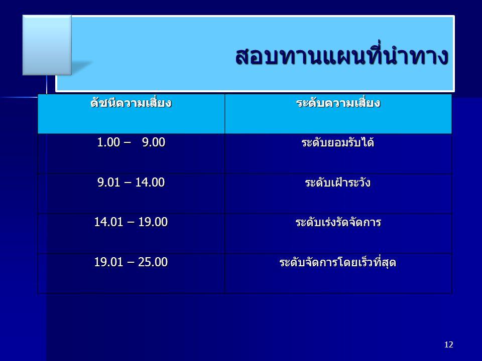 12 สอบทานแผนที่นำทางสอบทานแผนที่นำทางดัชนีความเสี่ยงระดับความเสี่ยง 1.00 – 9.00 ระดับยอมรับได้ 9.01 – 14.00 ระดับเฝ้าระวัง 14.01 – 19.00 ระดับเร่งรัดจ