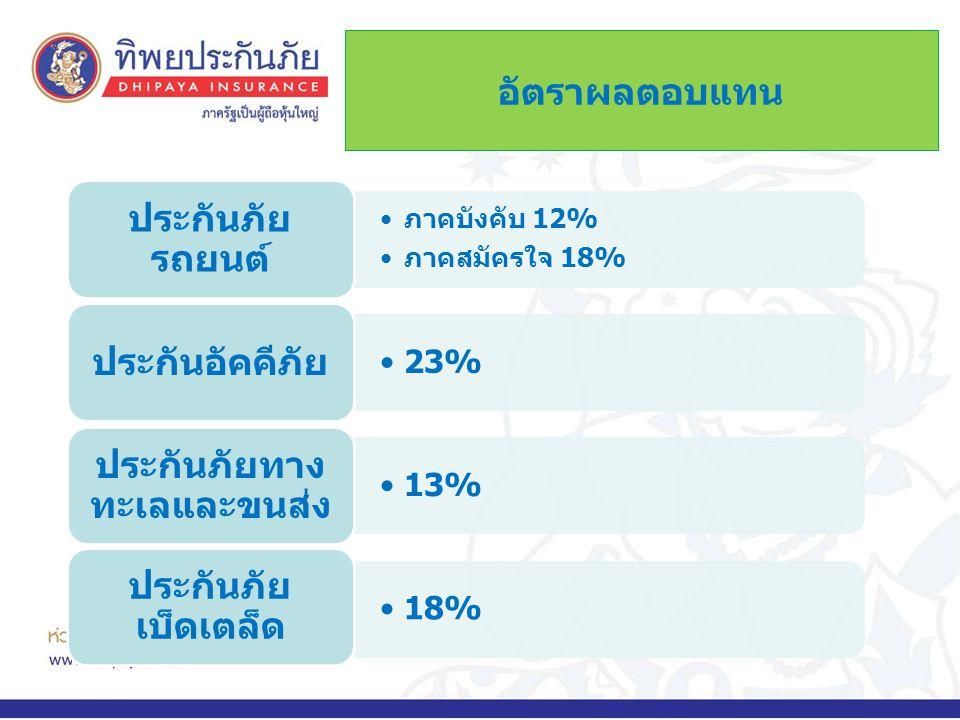 อัตราผลตอบแทน •ภาคบังคับ 12% •ภาคสมัครใจ 18% ประกันภัย รถยนต์ •23% ประกันอัคคีภัย •13% ประกันภัยทาง ทะเลและขนส่ง •18% ประกันภัย เบ็ดเตล็ด