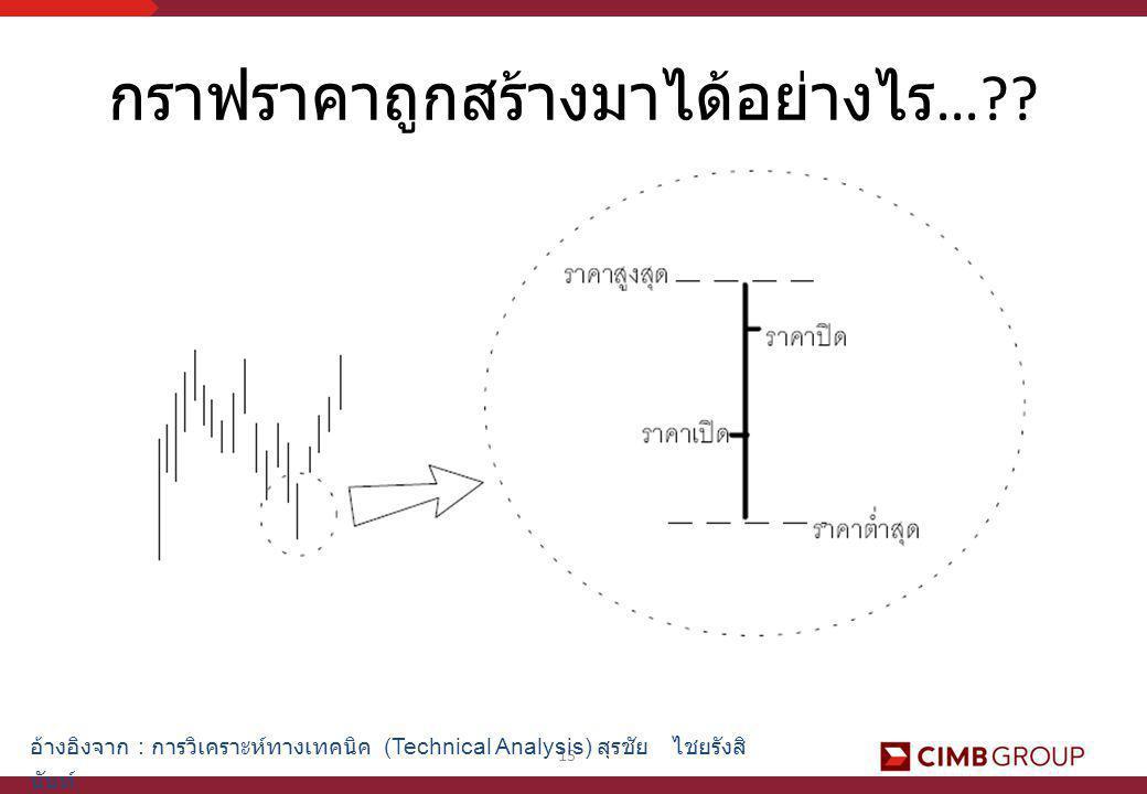 15 อ้างอิงจาก : การวิเคราะห์ทางเทคนิค (Technical Analysis) สุรชัย ไชยรังสิ นันท์ กราฟราคาถูกสร้างมาได้อย่างไร …??