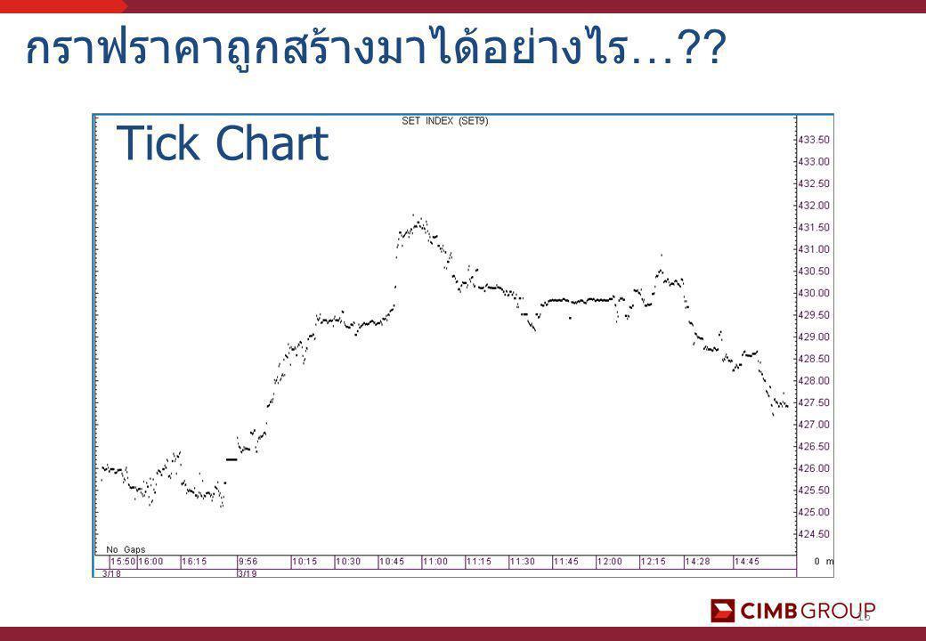16 กราฟราคาถูกสร้างมาได้อย่างไร…?? Tick Chart