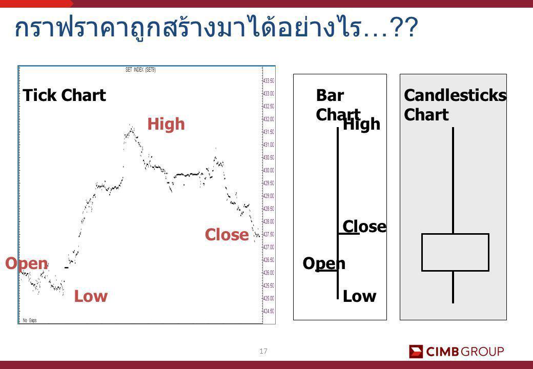 17 กราฟราคาถูกสร้างมาได้อย่างไร…?? High Low Close Open Low High Close Bar Chart Candlesticks Chart Tick Chart