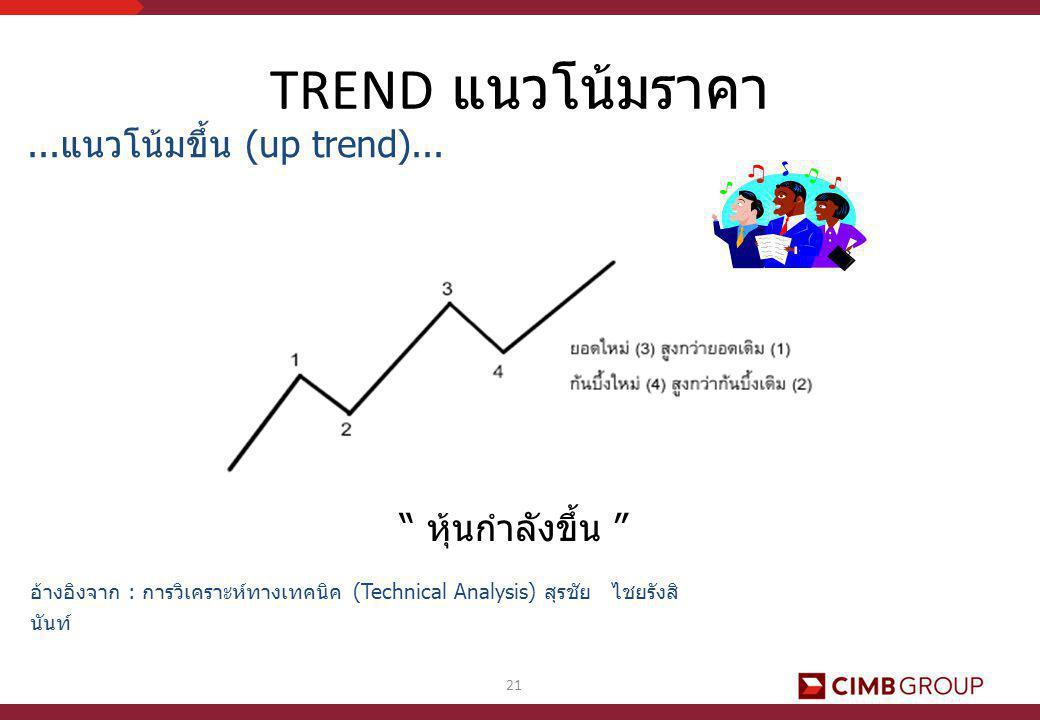 """21... แนวโน้มขึ้น (up trend)... """" หุ้นกำลังขึ้น """" อ้างอิงจาก : การวิเคราะห์ทางเทคนิค (Technical Analysis) สุรชัย ไชยรังสิ นันท์ TREND แนวโน้มราคา"""