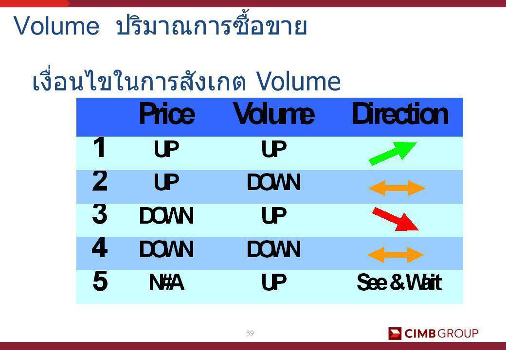 39 Volume ปริมาณการซื้อขาย เงื่อนไขในการสังเกต Volume
