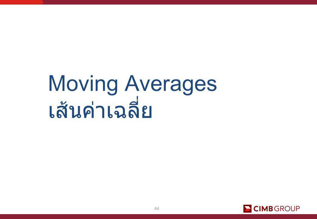 44 Moving Averages เส้นค่าเฉลี่ย