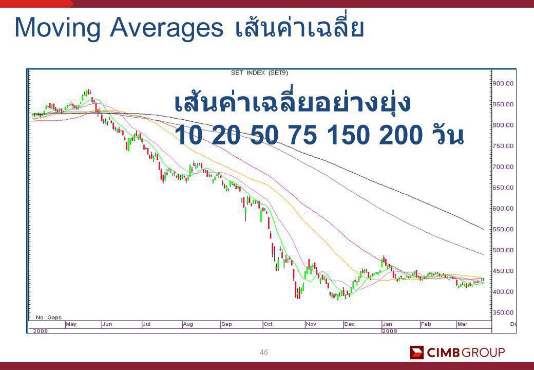 46 Moving Averages เส้นค่าเฉลี่ย เส้นค่าเฉลี่ยอย่างยุ่ง 10 20 50 75 150 200 วัน
