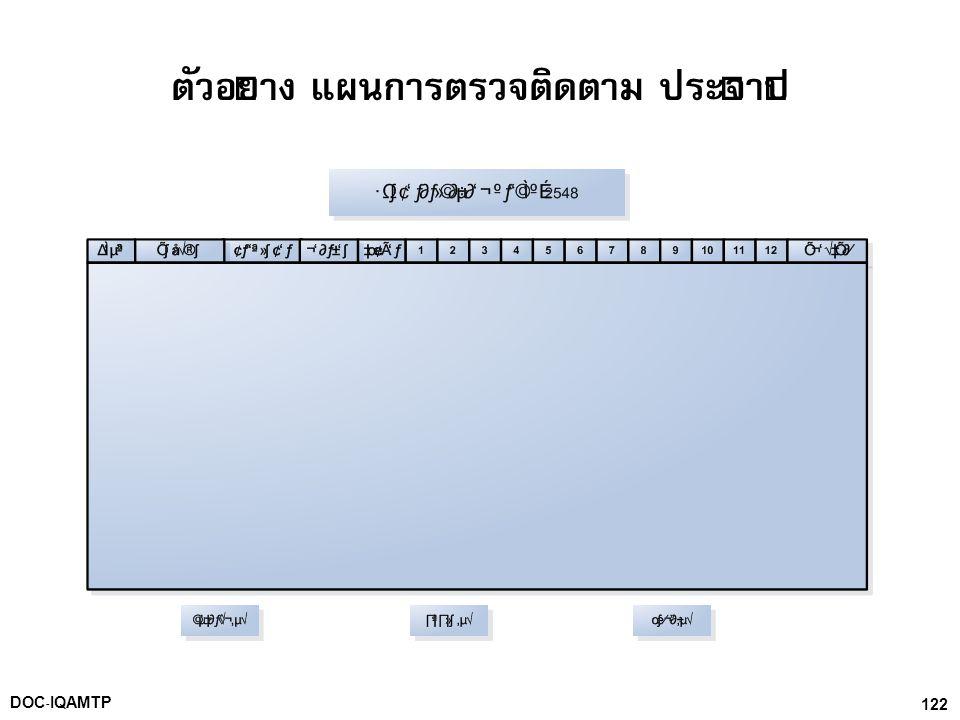 122DOC-IQAMTP ตัวอย่าง แผนการตรวจติดตาม ประจำปี