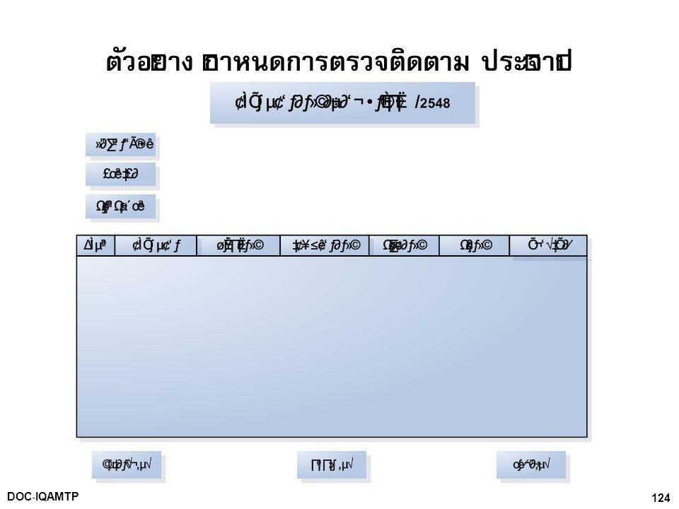 124DOC-IQAMTP ตัวอย่าง กำหนดการตรวจติดตาม ประจำปี