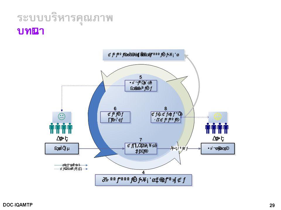 29DOC-IQAMTP ระบบบริหารคุณภาพ บทนำ