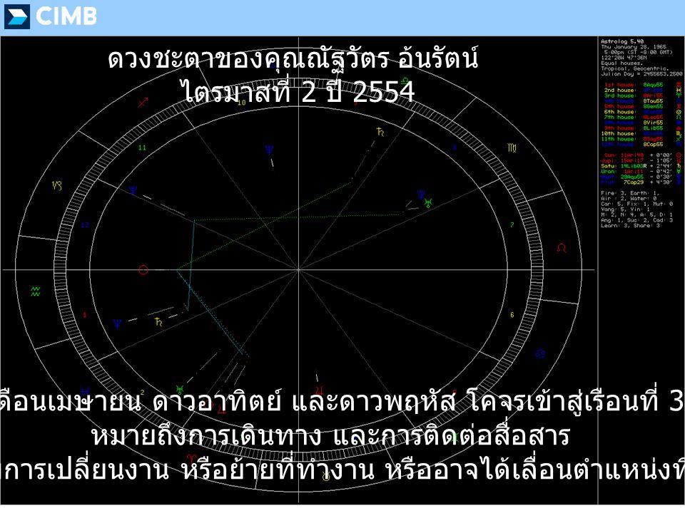 เดือนเมษายน ดาวอาทิตย์ และดาวพฤหัส โคจรเข้าสู่เรือนที่ 3 หมายถึงการเดินทาง และการติดต่อสื่อสาร อาจจะมีการเปลี่ยนงาน หรือย้ายที่ทำงาน หรืออาจได้เลื่อนตำแหน่งที่สูงขึ้น ดวงชะตาของคุณณัฐวัตร อ้นรัตน์ ไตรมาสที่ 2 ปี 2554