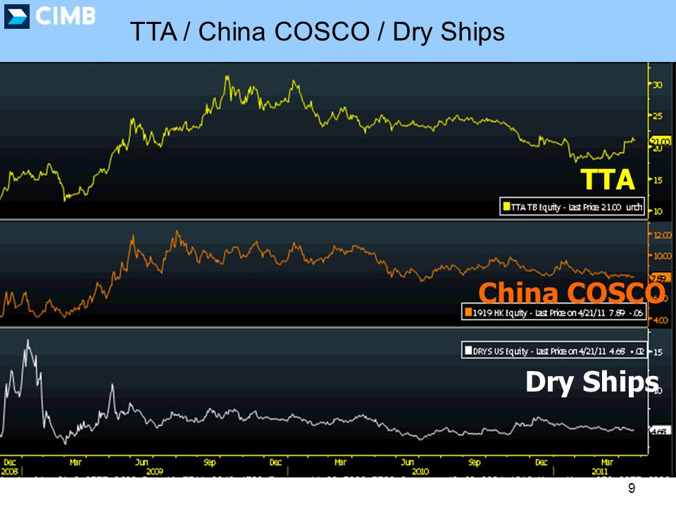 TTA / China COSCO / Dry Ships 9 TTA China COSCO Dry Ships