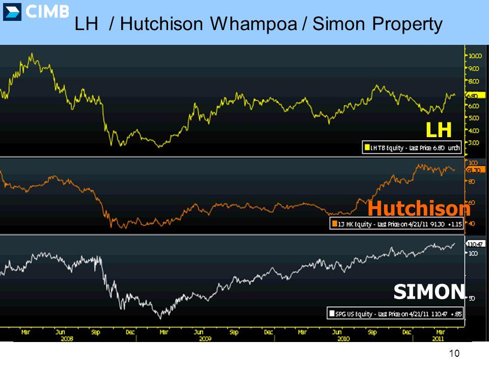 10 LH / Hutchison Whampoa / Simon Property LH Hutchison SIMON