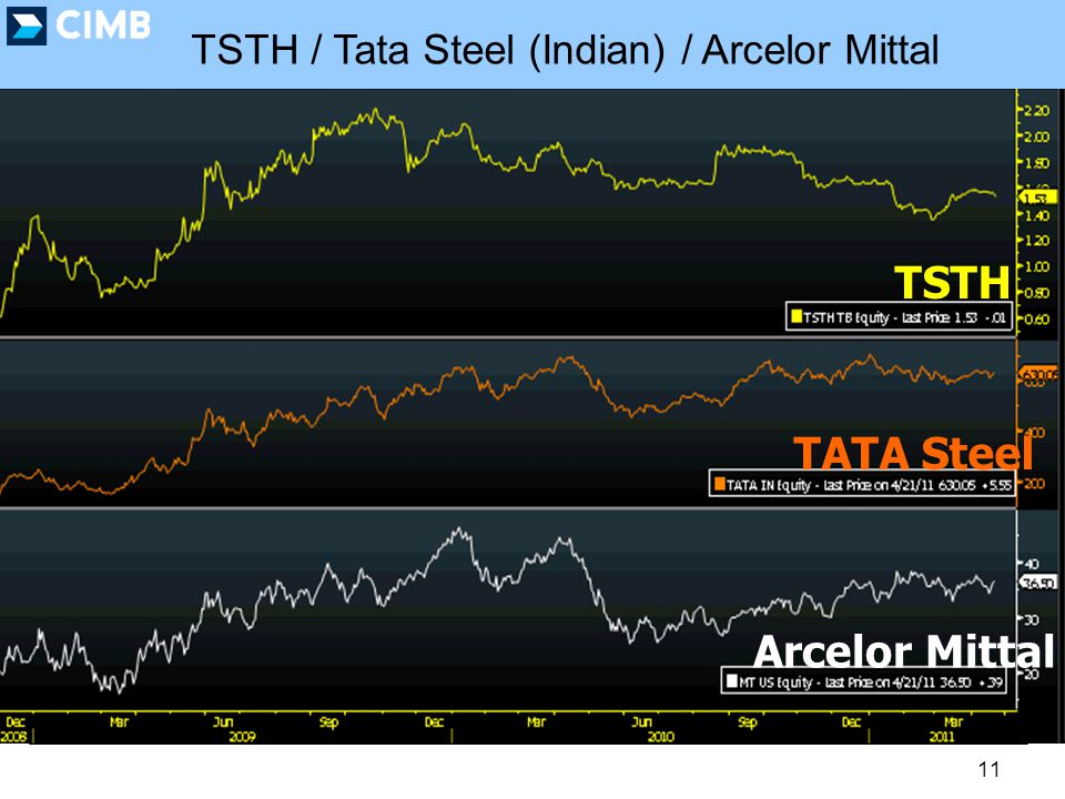 11 TSTH / Tata Steel (Indian) / Arcelor Mittal TSTH TATA Steel Arcelor Mittal