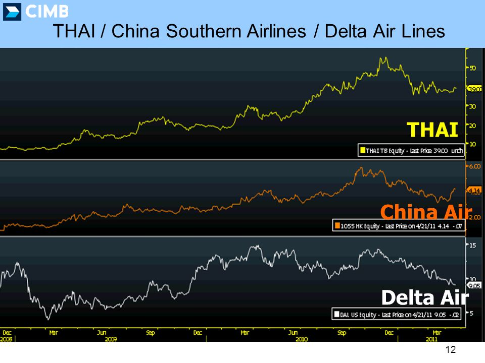 12 THAI / China Southern Airlines / Delta Air Lines THAI China Air Delta Air