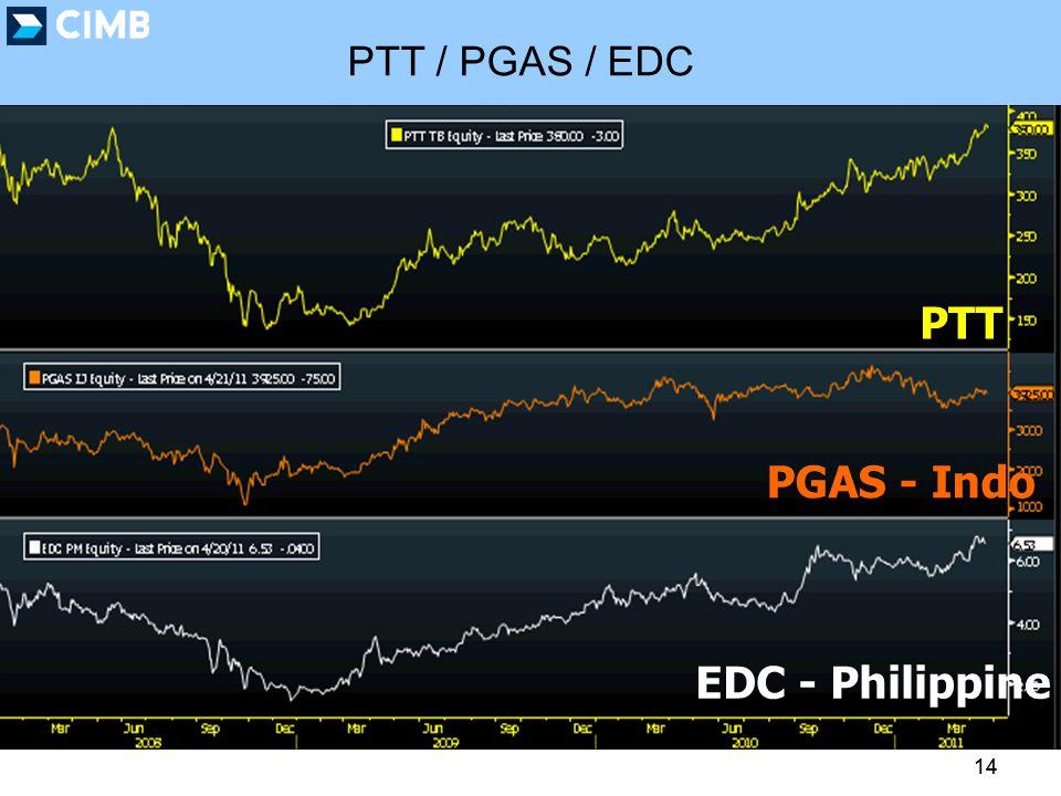 14 EDC - Philippine PGAS - Indo PTT PTT / PGAS / EDC