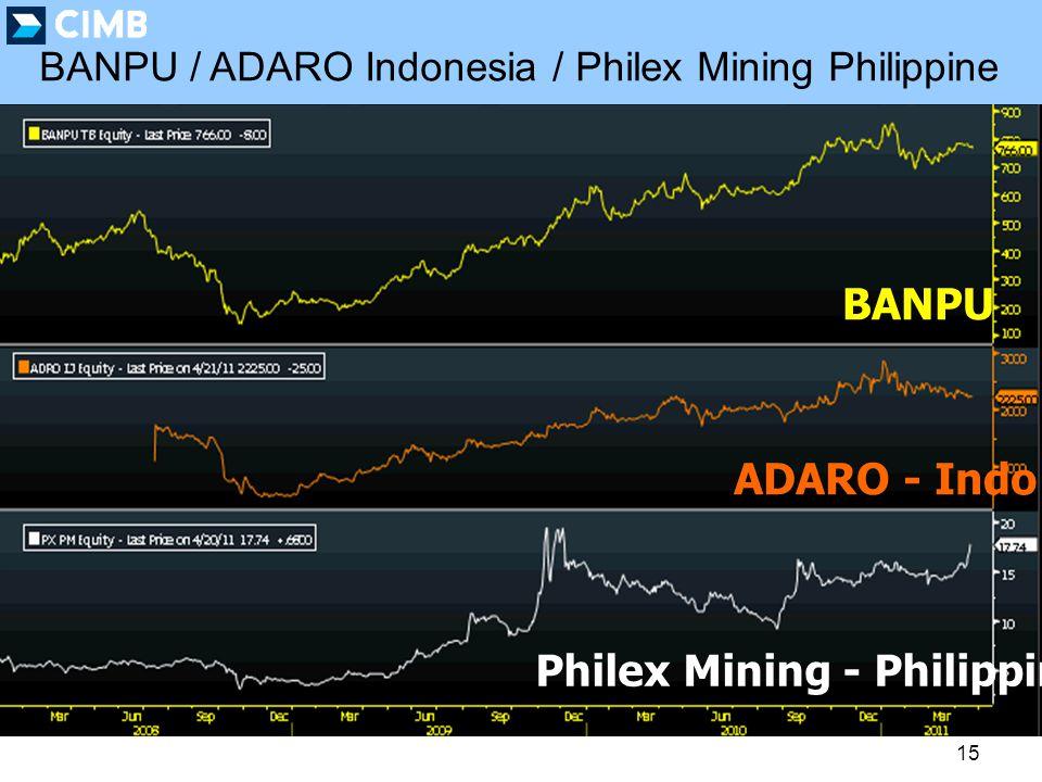 15 Philex Mining - Philippine ADARO - Indo BANPU BANPU / ADARO Indonesia / Philex Mining Philippine