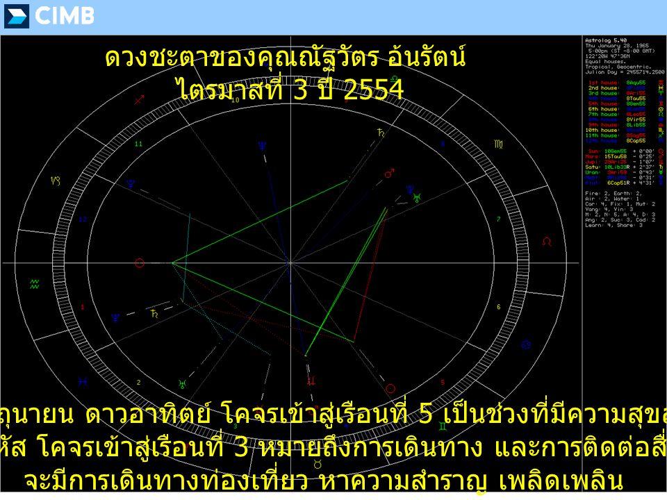 เดือนมิถุนายน ดาวอาทิตย์ โคจรเข้าสู่เรือนที่ 5 เป็นช่วงที่มีความสุขสุด ๆ ดาวพฤหัส โคจรเข้าสู่เรือนที่ 3 หมายถึงการเดินทาง และการติดต่อสื่อสาร จะมีการเดินทางท่องเที่ยว หาความสำราญ เพลิดเพลิน ดวงชะตาของคุณณัฐวัตร อ้นรัตน์ ไตรมาสที่ 3 ปี 2554