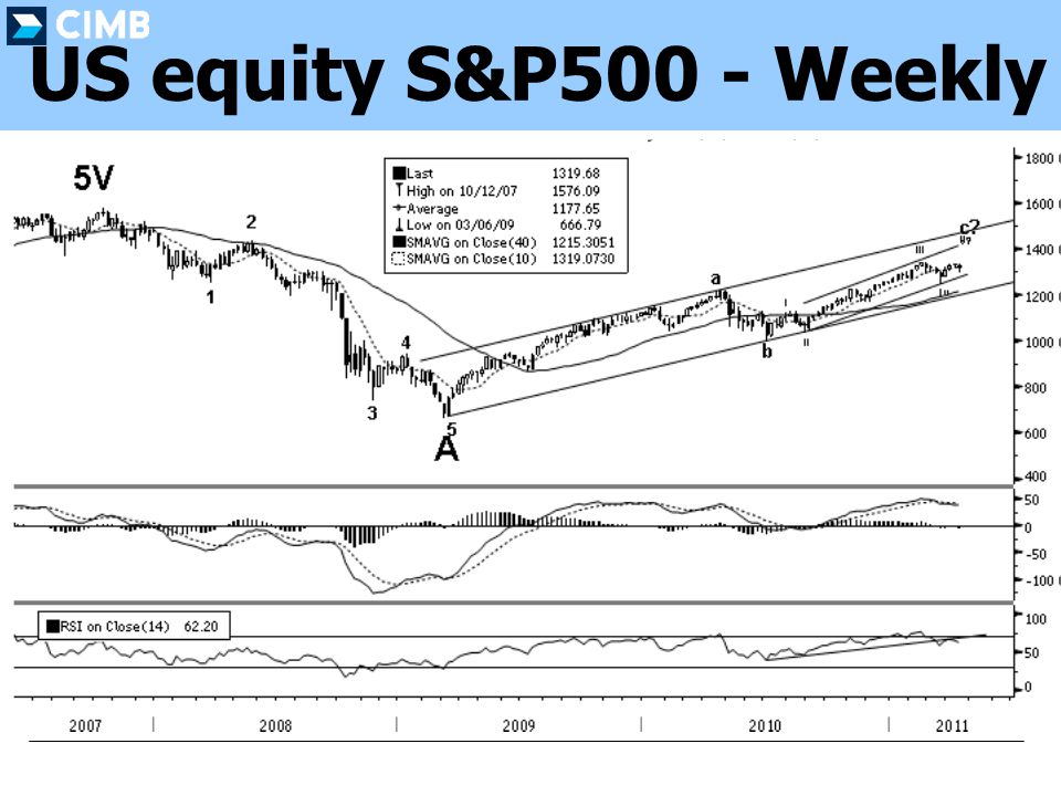 US equity S&P500 - Weekly