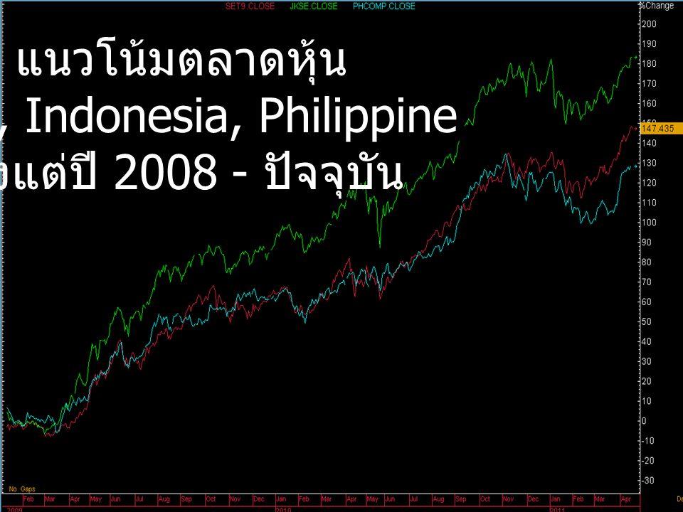 แนวโน้มตลาดหุ้น Thai, Indonesia, Philippine ตั้งแต่ปี 2008 - ปัจจุบัน