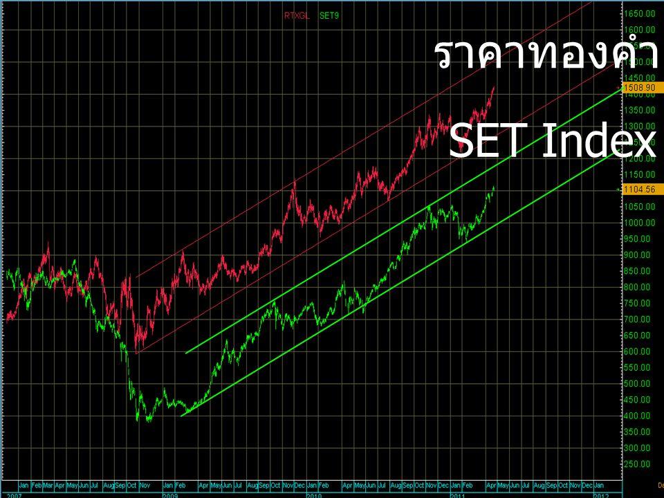 ราคาทองคำ SET Index