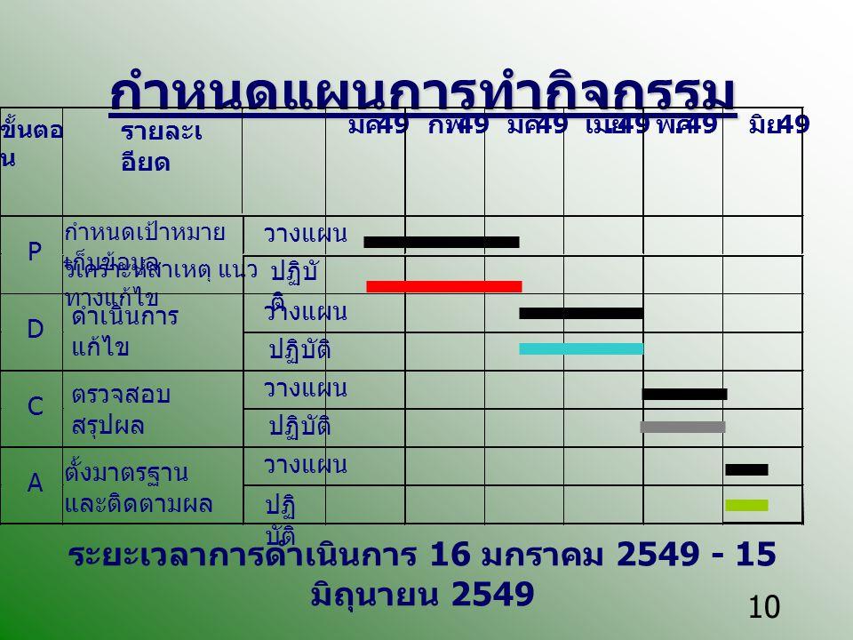 10 กำหนดแผนการทำกิจกรรม ระยะเวลาการดำเนินการ 16 มกราคม 2549 - 15 มิถุนายน 2549 ขั้นตอ น รายละเ อียด มค. 49 กพ. 49 มีค. 49 เมย. 49 พค. 49 มิย. 49 วางแผ