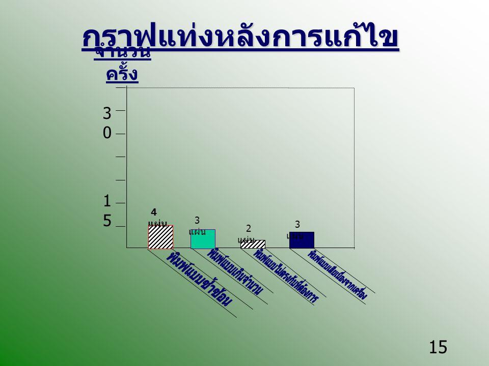 15 กราฟแท่งหลังการแก้ไข จำนวน ครั้ง 30153015 4 แผ่น 3 แผ่น 2 แผ่น 3 แผ่น