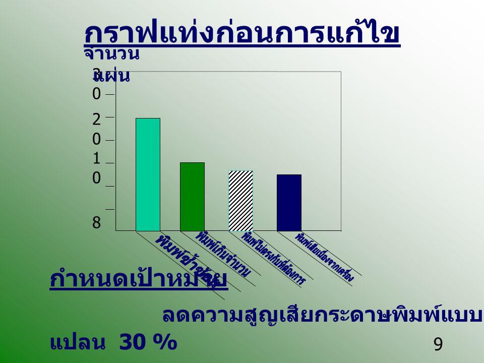 9 กราฟแท่งก่อนการแก้ไข กำหนดเป้าหมาย ลดความสูญเสียกระดาษพิมพ์แบบ แปลน 30 % 30201083020108 จำนวน แผ่น