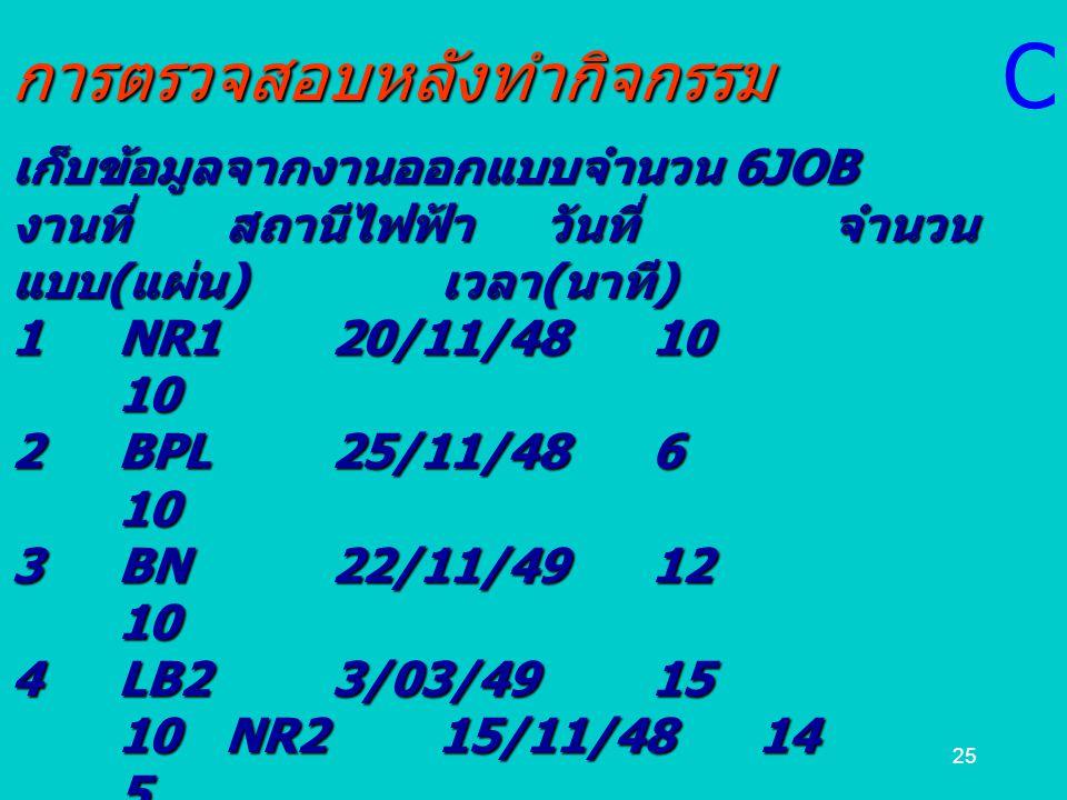 25การตรวจสอบหลังทำกิจกรรม เก็บข้อมูลจากงานออกแบบจำนวน 6JOB งานที่สถานีไฟฟ้าวันที่ จำนวน แบบ ( แผ่น ) เวลา ( นาที ) 1NR120/11/4810 10 2BPL25/11/486 10