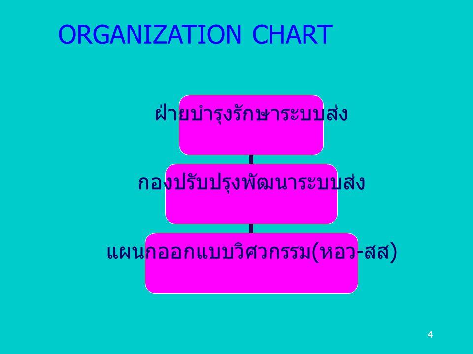 4 ORGANIZATION CHART ฝ่ายบำรุงรักษา ระบบส่ง กองปรับปรุงพัฒนา ระบบส่ง แผนกออกแบบ วิศวกรรม ( หอว - สส )