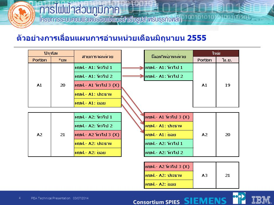 PEA Technical Presentation 03/07/2014 5 ตารางการเลื่อนแผนการอ่านหน่วยตามข้อกำหนดการปรับแผน