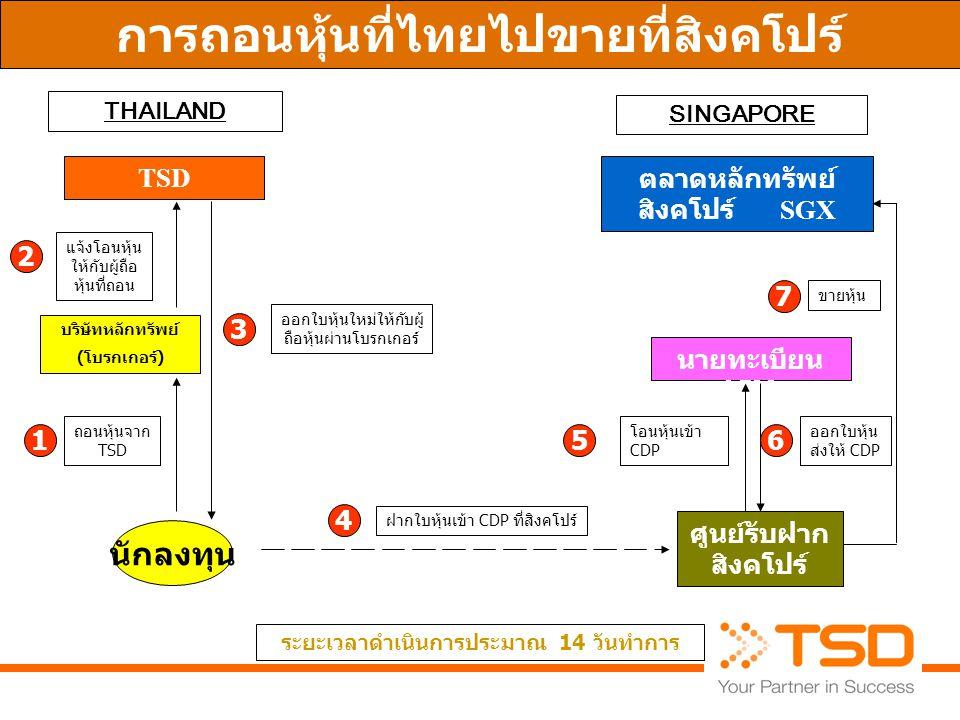 การถอนหุ้นที่ไทยไปขายที่สิงคโปร์ THAILAND SINGAPORE นักลงทุน TSD 1 2 3 4 56 7 ระยะเวลาดำเนินการประมาณ 14 วันทำการ ถอนหุ้นจาก TSD ออกใบหุ้นใหม่ให้กับผู