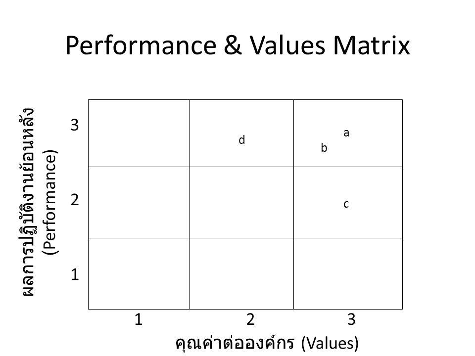 Performance & Values Matrix คุณค่าต่อองค์กร (Values) ผลการปฏิบัติงานย้อนหลัง (Performance) 123 1 2 3 a b c d