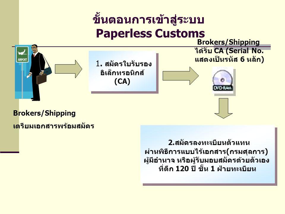 ขั้นตอนการเข้าสู่ระบบ Paperless Customs 1. สมัครใบรับรอง อิเล็กทรอนิกส์ (CA) 1. สมัครใบรับรอง อิเล็กทรอนิกส์ (CA) Brokers/Shipping ได้รับ CA (Serial N
