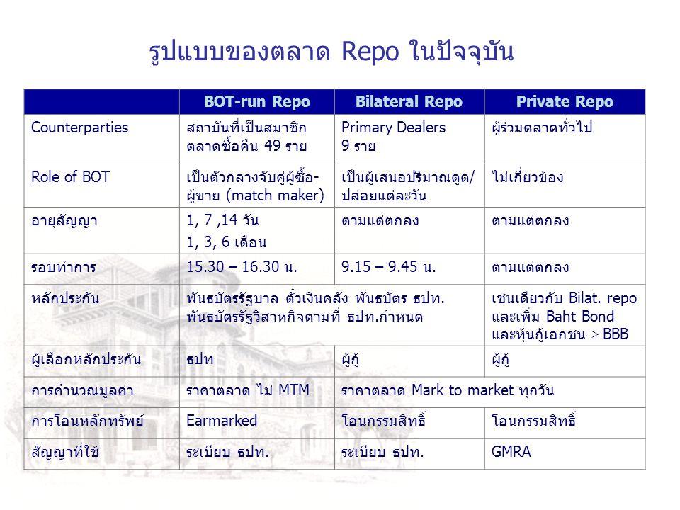 รูปแบบของตลาด Repo ในปัจจุบัน BOT-run RepoBilateral RepoPrivate Repo Counterpartiesสถาบันที่เป็นสมาชิก ตลาดซื้อคืน 49 ราย Primary Dealers 9 ราย ผู้ร่ว