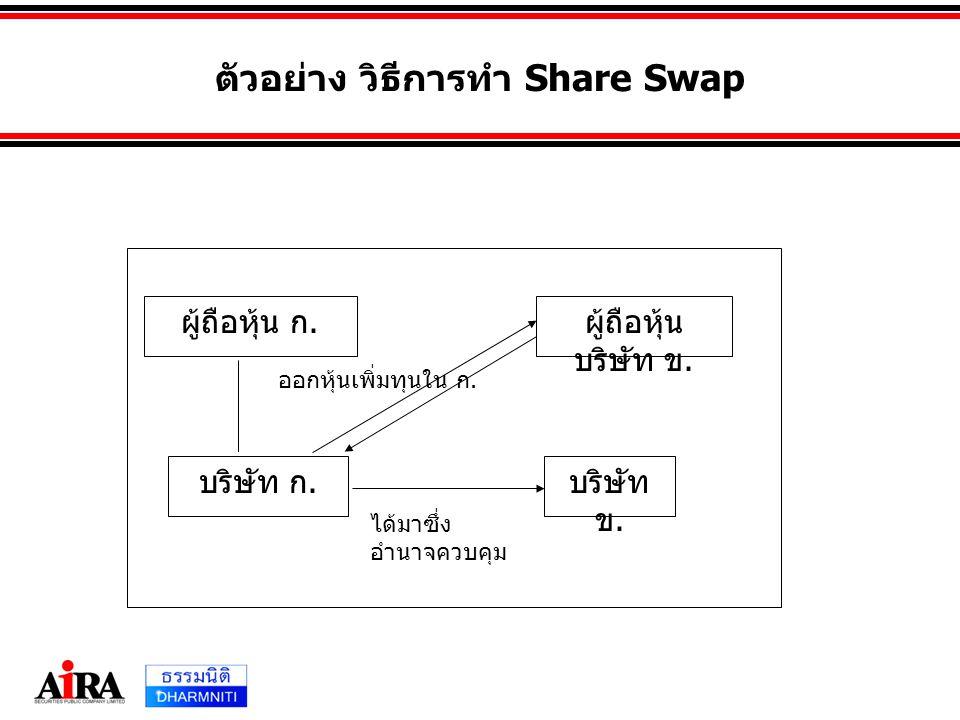 ตัวอย่าง วิธีการทำ Share Swap ผู้ถือหุ้น ก. ผู้ถือหุ้น บริษัท ข. บริษัท ก. บริษัท ข. ออกหุ้นเพิ่มทุนใน ก. ได้มาซึ่ง อำนาจควบคุม