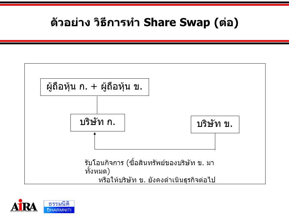 ตัวอย่าง วิธีการทำ Share Swap (ต่อ) ผู้ถือหุ้น ก. + ผู้ถือหุ้น ข. บริษัท ก. บริษัท ข. รับโอนกิจการ ( ซื้อสินทรัพย์ของบริษัท ข. มา ทั้งหมด ) หรือให้บริ