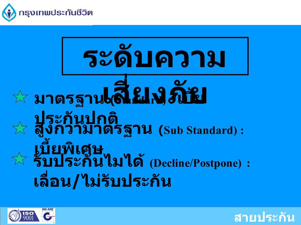 สายประกัน ชีวิต ระดับความ เสี่ยงภัย มาตรฐาน (Standard) : เบี้ย ประกันปกติ สูงกว่ามาตรฐาน (Sub Standard) : เบี้ยพิเศษ รับประกันไมได้ (Decline/Postpone) : เลื่อน / ไม่รับประกัน
