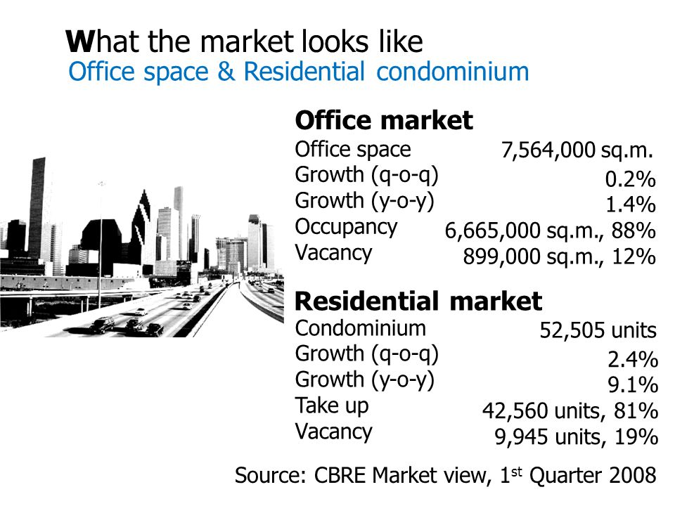 What the market looks like Office space & Residential condominium Office market Office space Growth (q-o-q) Growth (y-o-y) Occupancy Vacancy 0.2% 1.4% 6,665,000 sq.m., 88% 899,000 sq.m., 12% 7,564,000 sq.m.