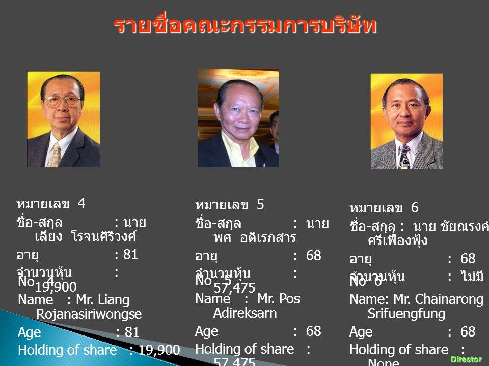 หมายเลข 4 ชื่อ - สกุล : นาย เลียง โรจนศิริวงศ์ อายุ : 81 จำนวนหุ้น : 19,900 No 4 Name: Mr. Liang Rojanasiriwongse Age: 81 Holding of share : 19,900 รา