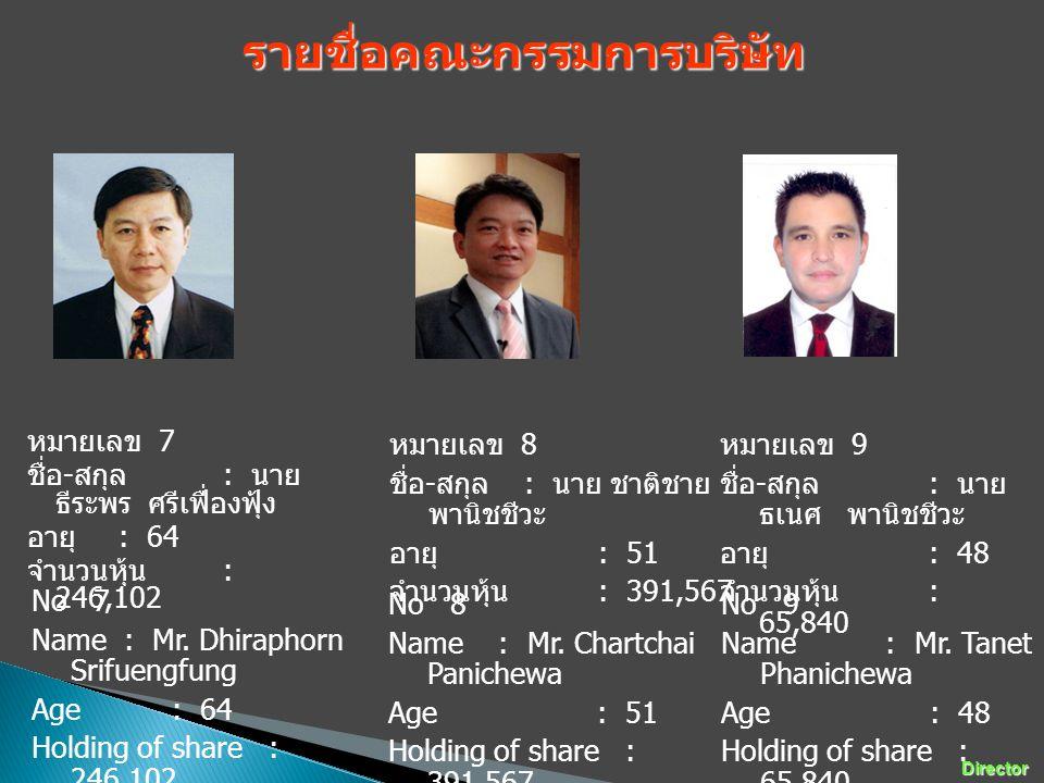 หมายเลข 7 ชื่อ - สกุล : นาย ธีระพร ศรีเฟื่องฟุ้ง อายุ : 64 จำนวนหุ้น : 246,102 No 7 Name : Mr. Dhiraphorn Srifuengfung Age : 64 Holding of share : 246