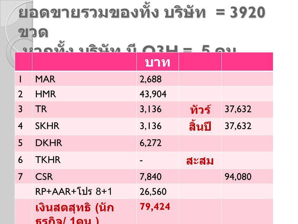 ยอดขายรวมของทั้ง บริษัท = 3920 ขวด หากทั้ง บริษัท มี Q3H = 5 คน บาท 1MAR2,688 2HMR43,904 3TR3,136 ทัวร์ 37,632 4SKHR3,136 สิ้นปี 37,632 5DKHR6,272 6TKHR- สะสม 7CSR7,84094,080 RP+AAR+ โปร 8+1 26,560 เงินสดสุทธิ ( นัก ธุรกิจ / 1 คน ) 79,424