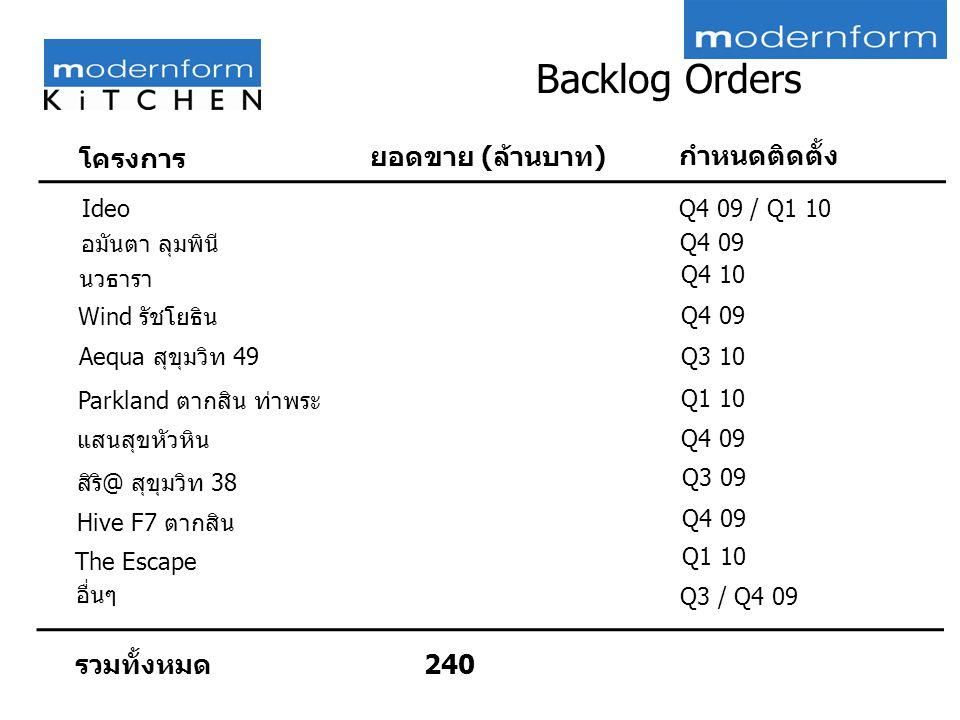 รวมทั้งหมด 240 Ideo โครงการ ยอดขาย (ล้านบาท) กำหนดติดตั้ง Q4 09 / Q1 10 อมันตา ลุมพินี Q4 09 Wind รัชโยธิน Q4 09 นวธารา Q4 10 Aequa สุขุมวิท 49 Q3 10